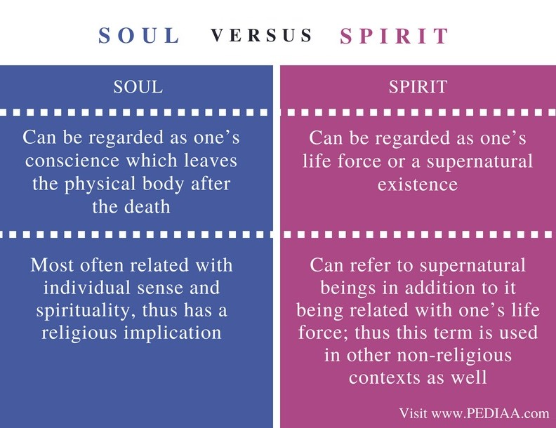 Difference Between Soul and Spirit_Comparison Summary