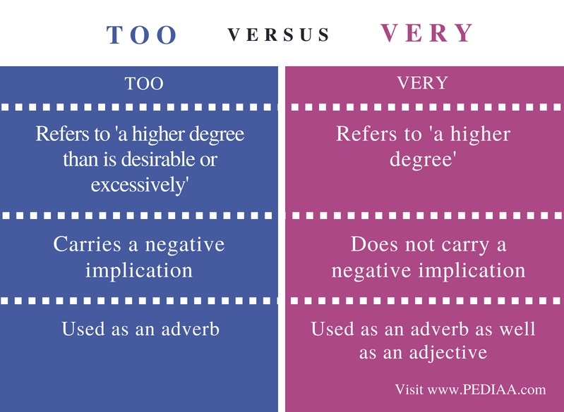 Difference Between Too and Very - Comparison Summary