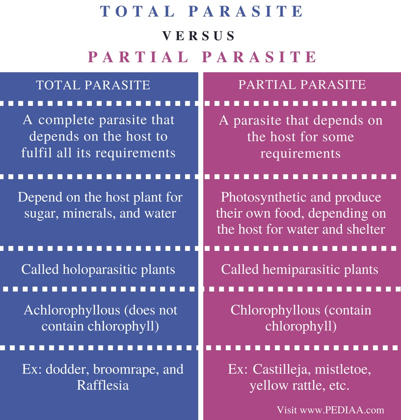 Difference Between Total Parasite and Partial Parasite - Comparison Summary