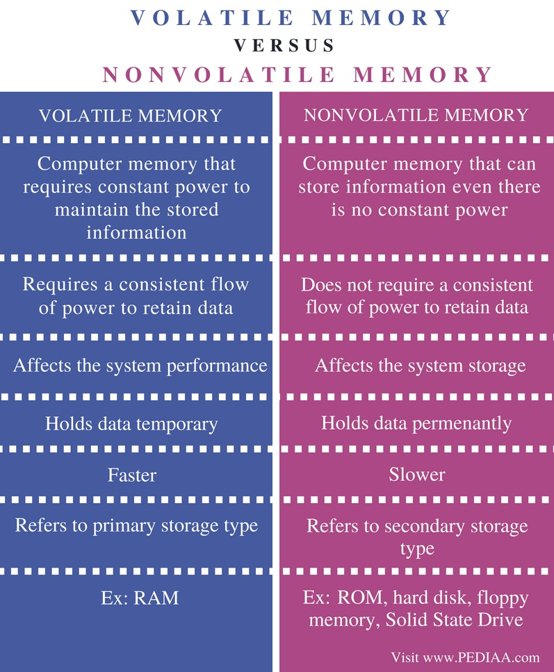 Difference Between Volatile Memory and Nonvolatile Memory - Comparison Summary