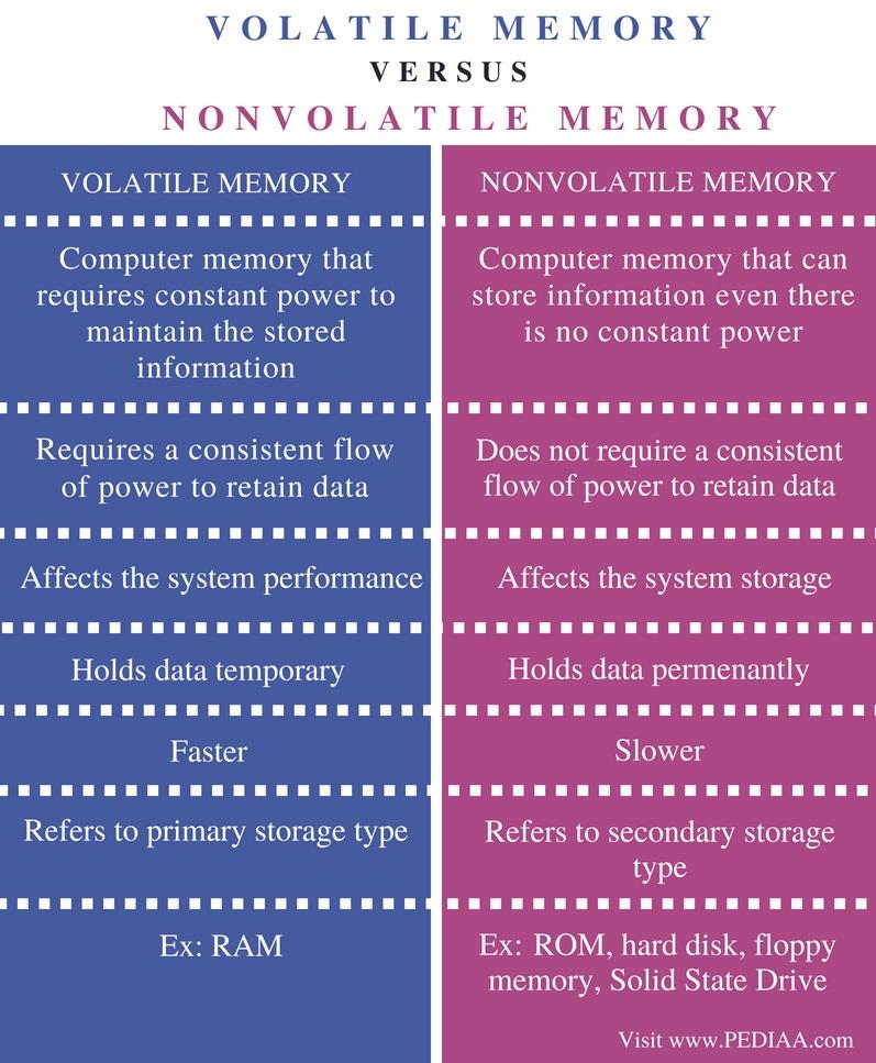 Difference Between Volatile Memory and Nonvolatile Memory - Comparison Summary