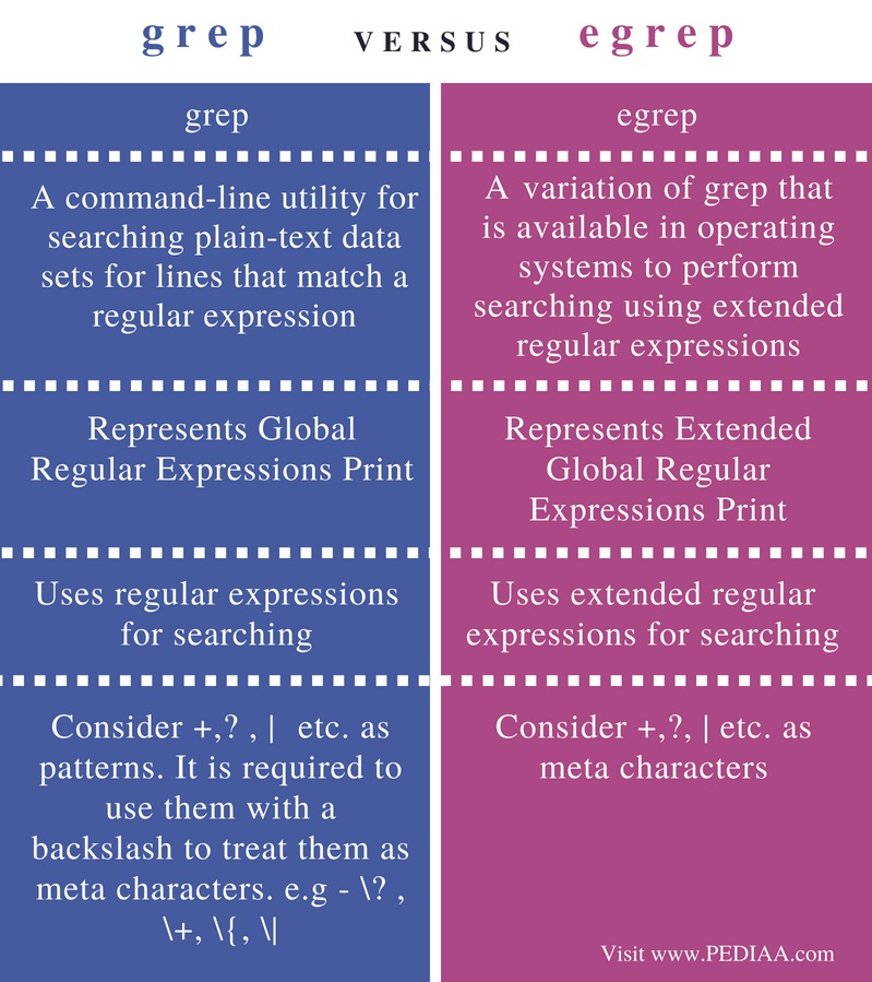 Difference Between grep and egrep - Comparison Summary
