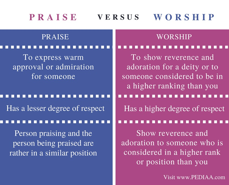 Difference Between praise and worship - Comparison Summary