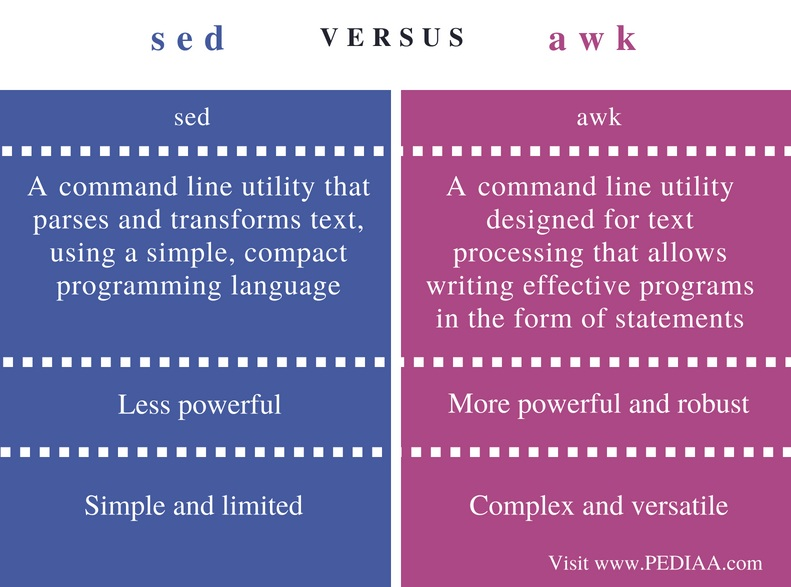 Difference Between sed and awk - Comparison Summary