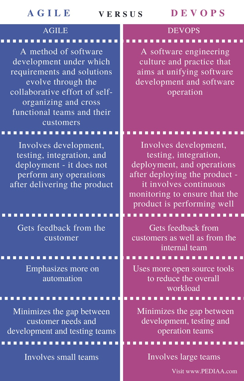Difference Between Agile and Devops - Comparison Summary