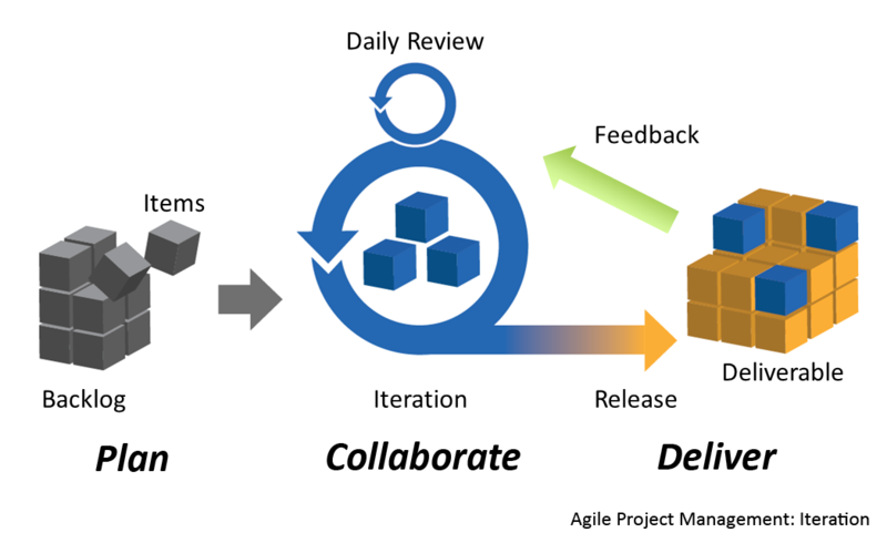 Main Difference - Agile vs  Devops