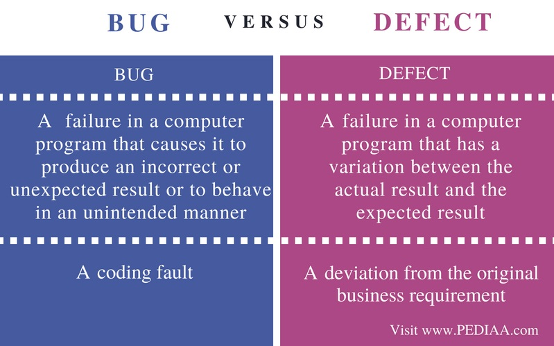 Difference Between Bug and Defect - Comparison Summary