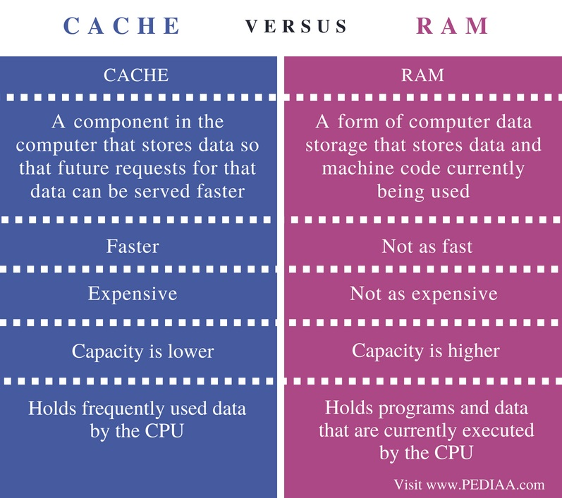 Difference Between Cache and RAM - Comparison Summary
