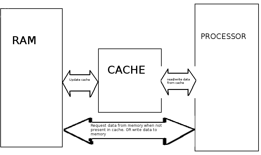 Main Difference - Cache vs RAM