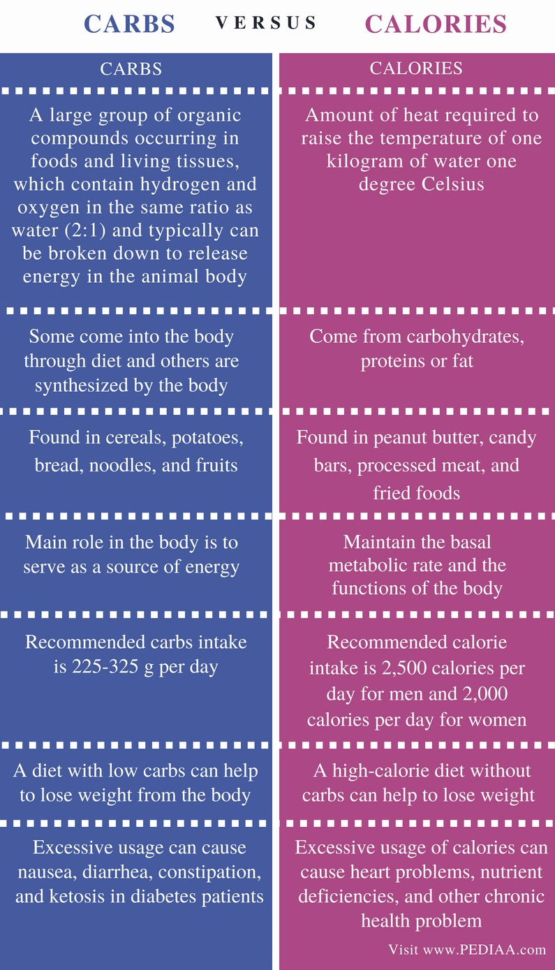 Difference Between Carbs and Calories - Comparison Summary