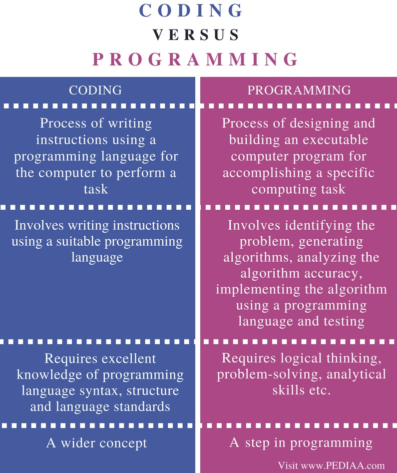 Difference Between Coding and Programming - Comparison Summary
