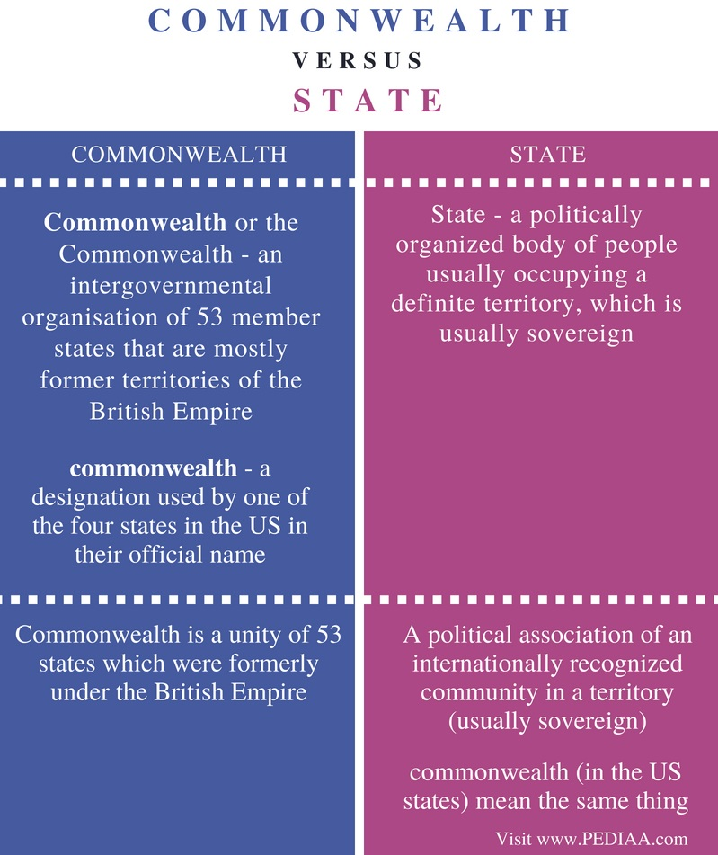 Difference Between Commonwealth and State - Comparison Summary