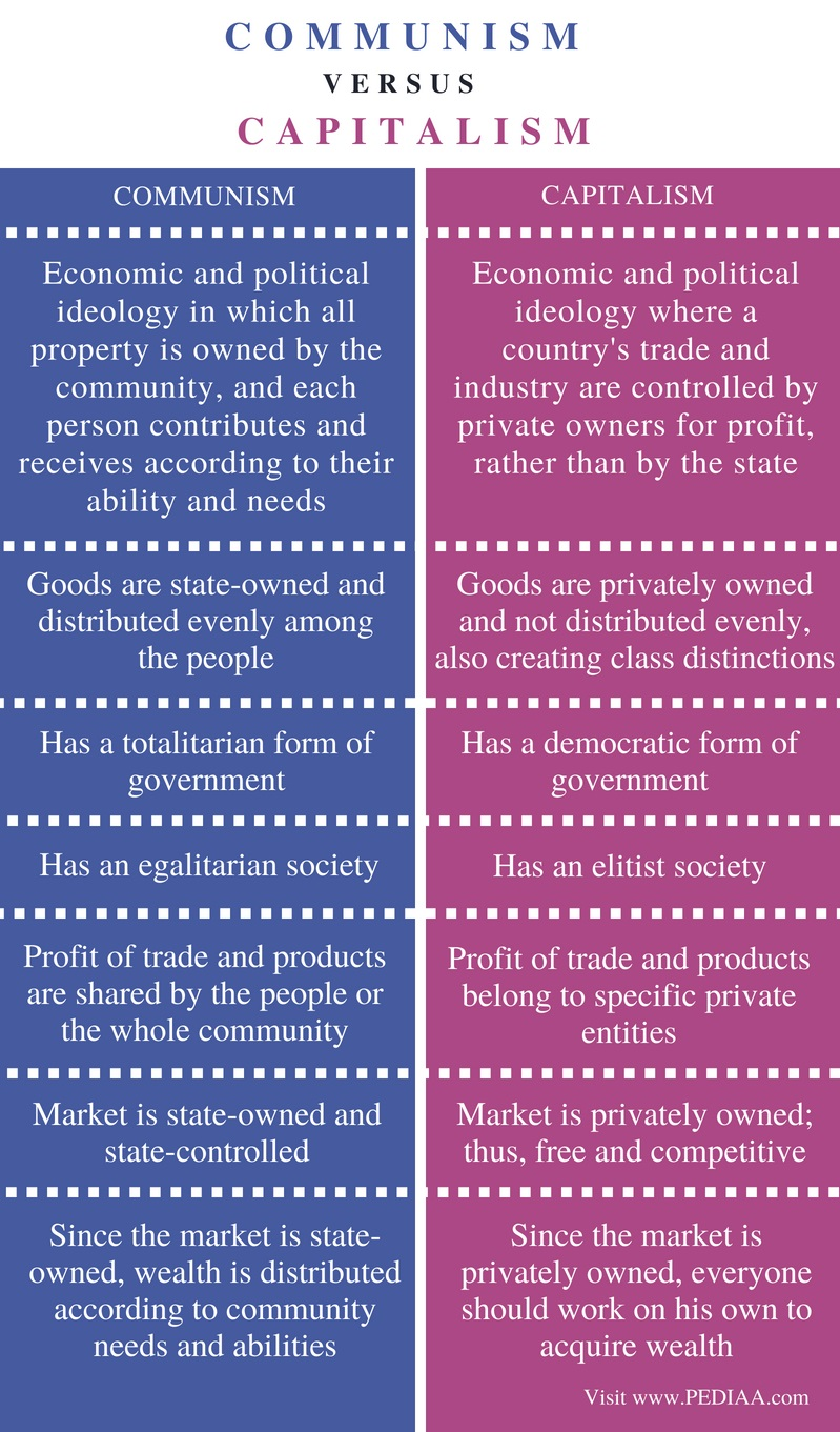 Difference Between Communism and Capitalism - Comparison Summary