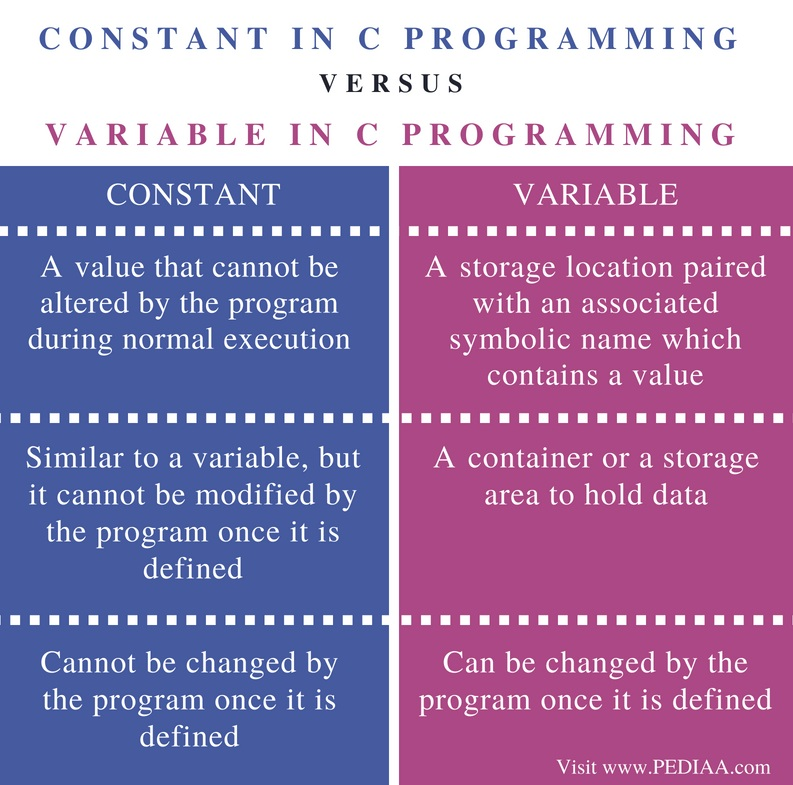 Difference Between Constant and Variable in C Programming - Comparison Summary (1)