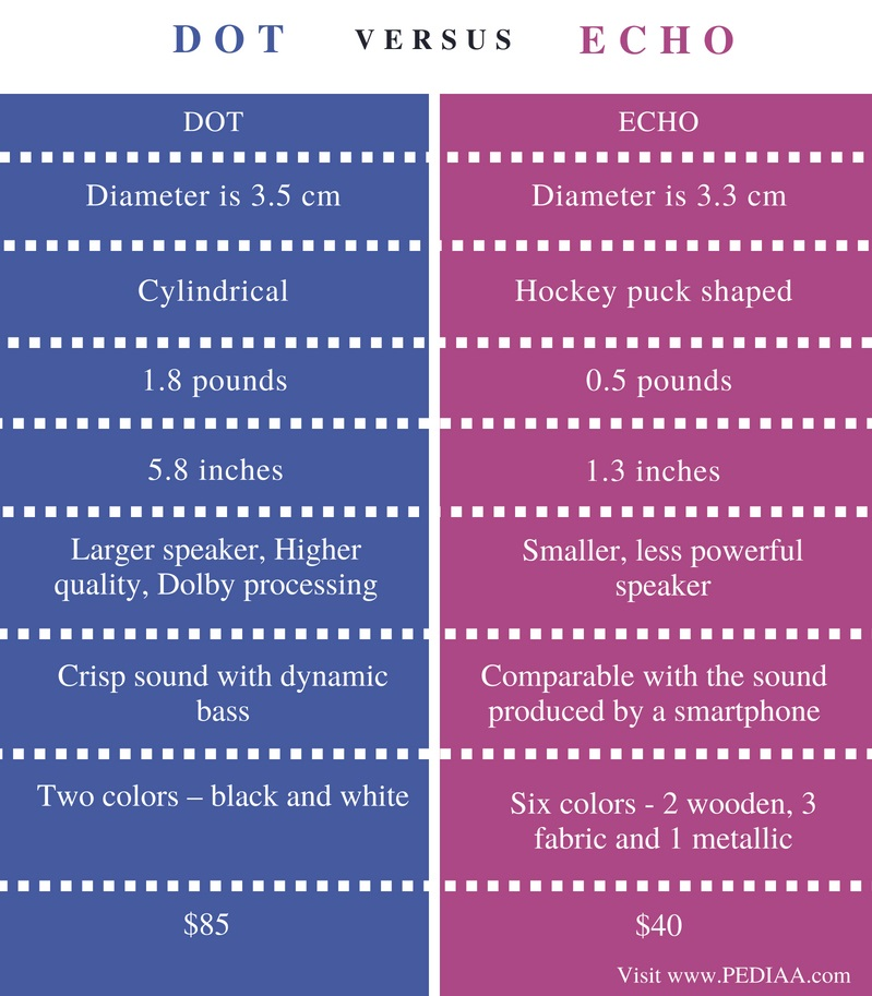 Difference Between Dot and Echo - Comparison Summary