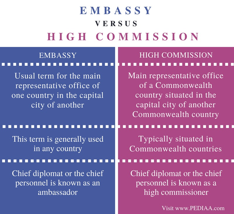 Difference Between Embassy and High Commission - Comparison Summary