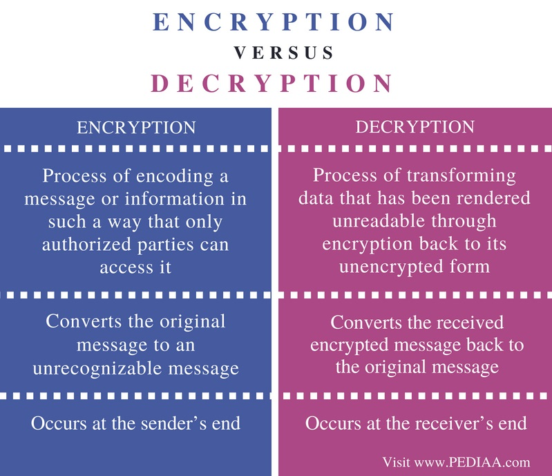 Difference Between Encryption and Decryption - Pediaa Com