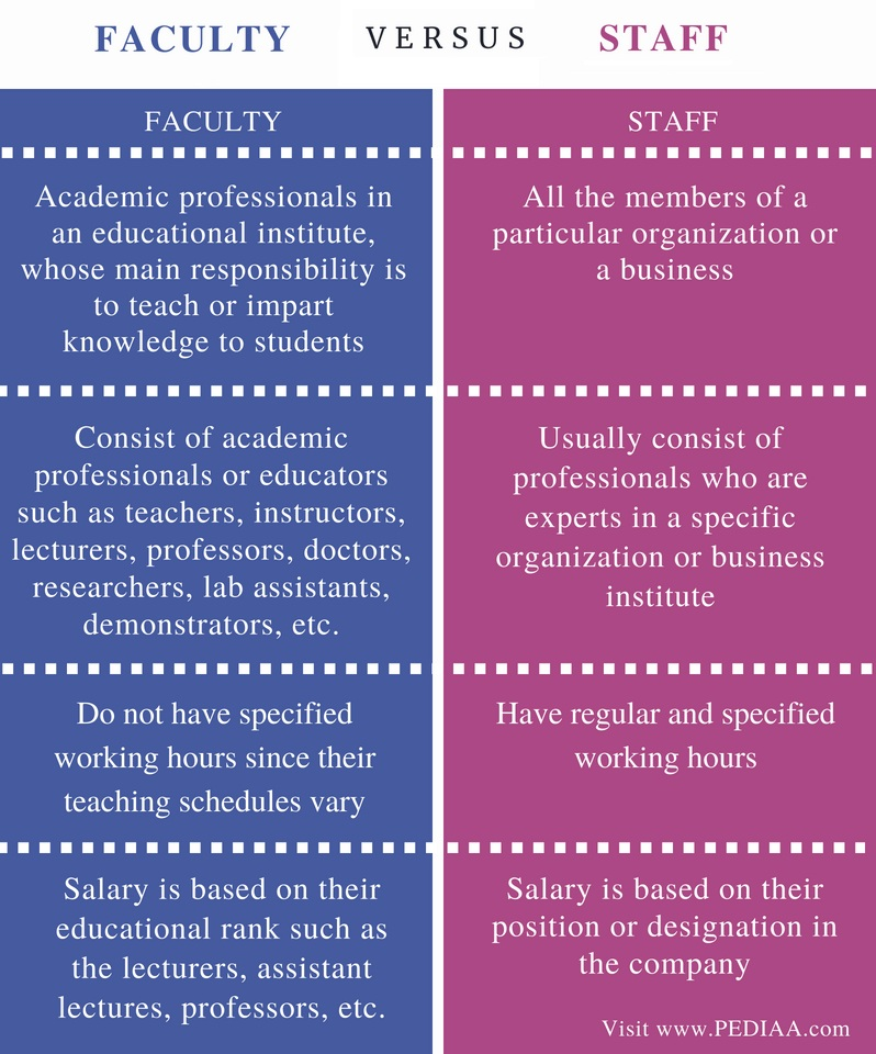 Difference Between Faculty and Staff - Comparison Summary