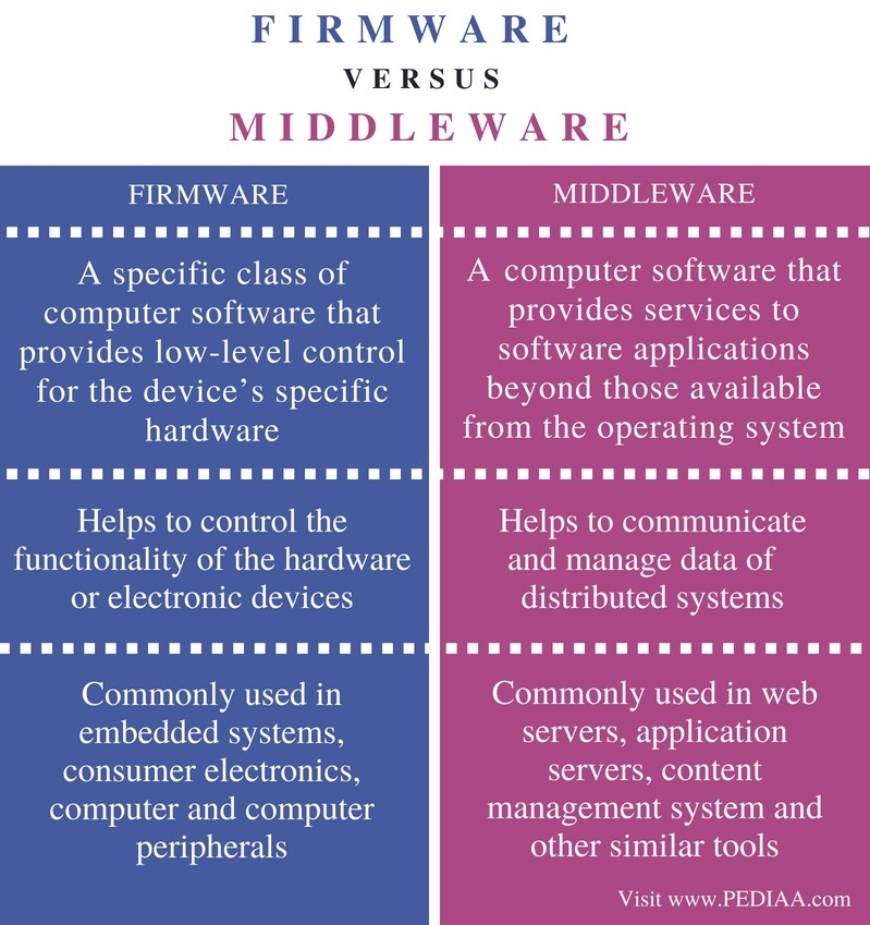 Difference Between Firmware and Middleware - Comparison Summary