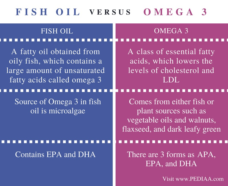 Difference Between Fish Oil and Omega 3 - Comparison Summary
