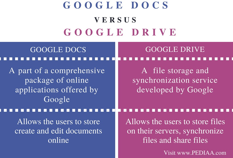 Difference Between Google Docs and Google Drive- Comparison Summary