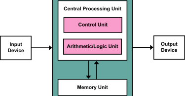 Difference Between Hardwired and Microprogrammed Control Unit
