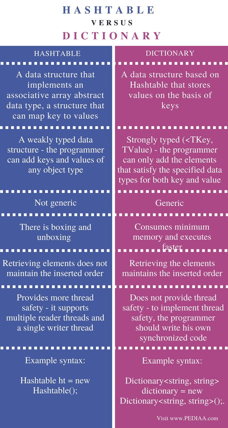 Difference Between Hashtable and Dictionary - Comparison Summary