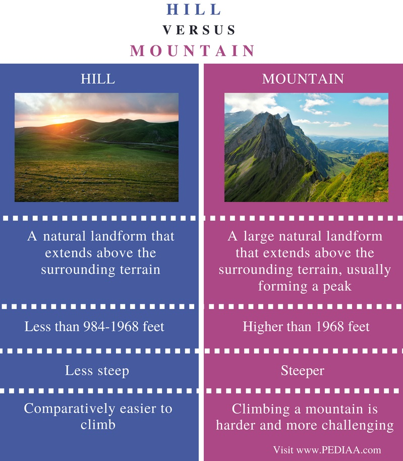 Difference Between Hill and Mountain - Comparison Summary