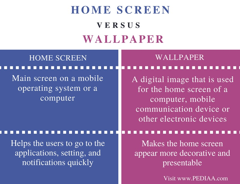 Difference Between Home Screen and Wallpaper - Comparison Summary