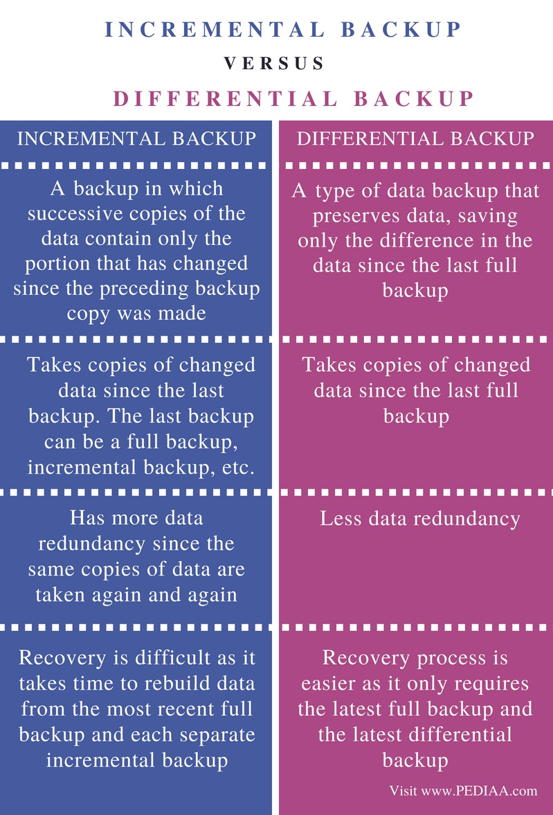 Difference Between Incremental and Differential Backup - Comparison Summary