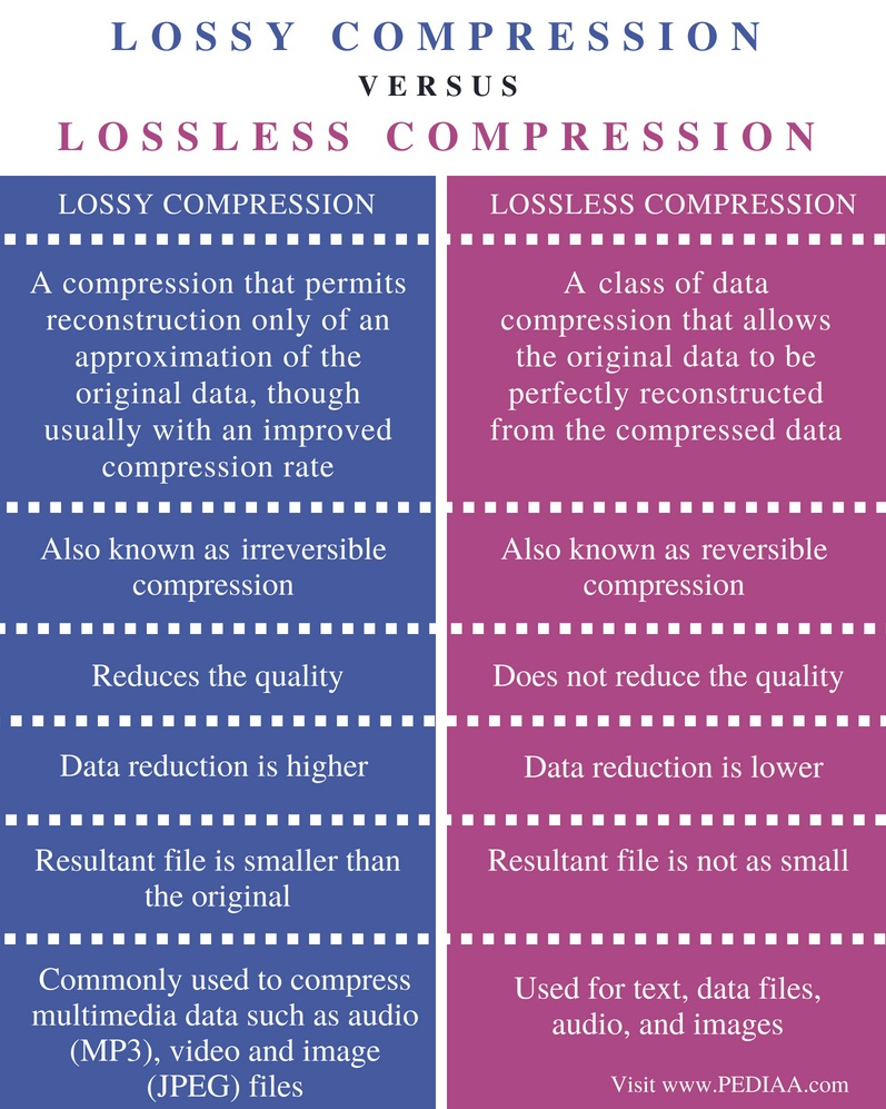 Difference Between Lossy and Lossless Compression - Comparison Summary