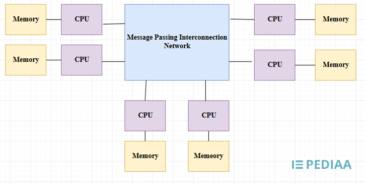 Main Difference -  Multiprocessor vs  Multicomputer