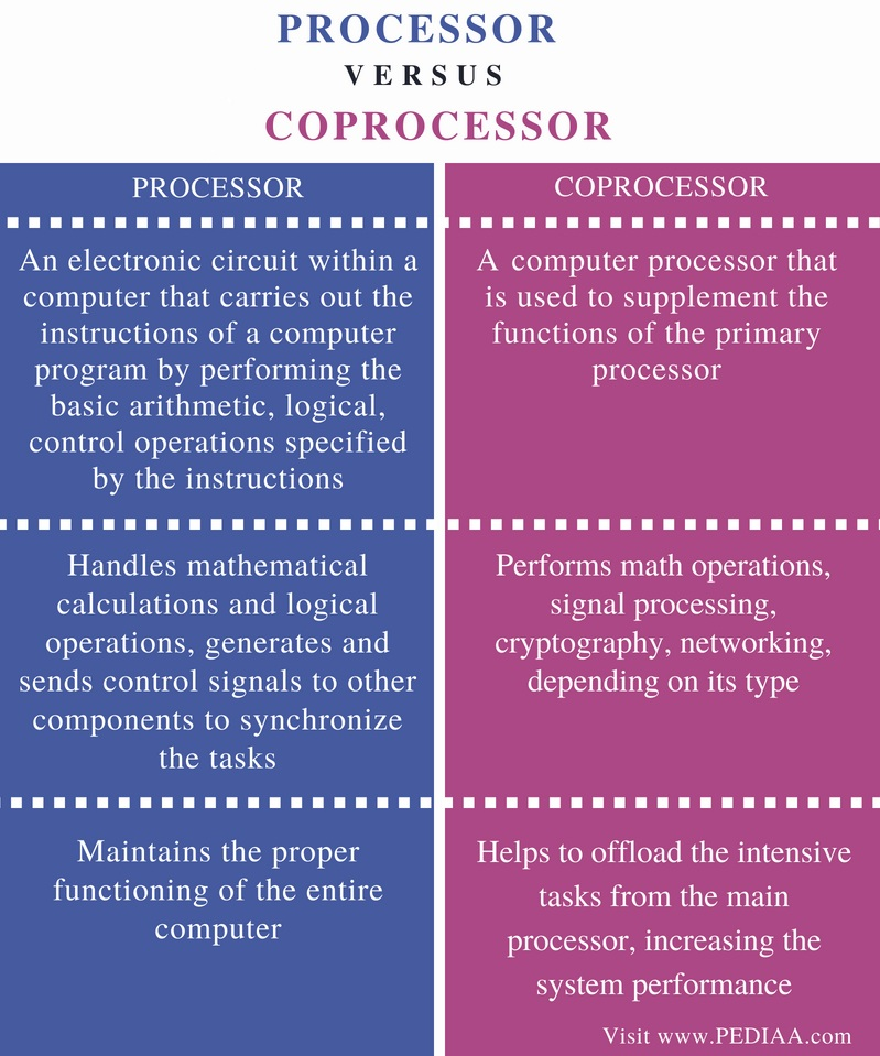 Difference Between Processor and Coprocessor - Comparison Summary