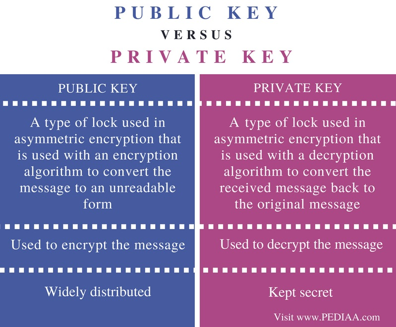 Difference Between Public Key and Private Key in
