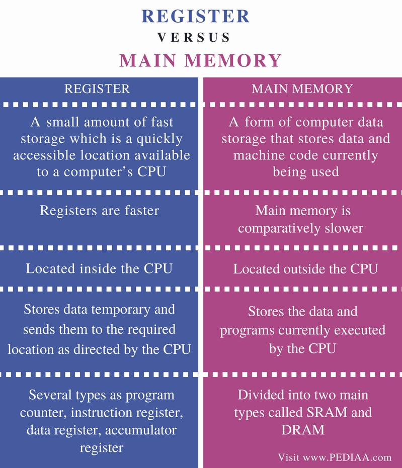 Difference Between Register and Main Memory - Comparison Summary