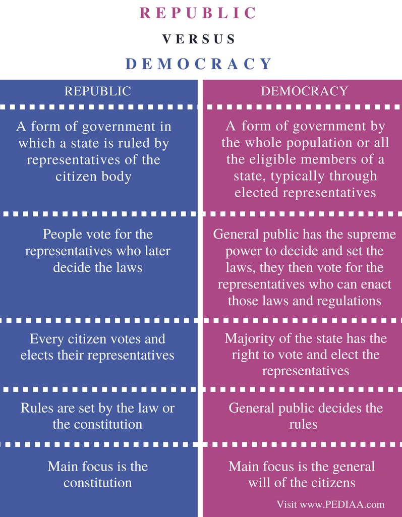 Difference Between Republic and Democracy - Comparison Summary