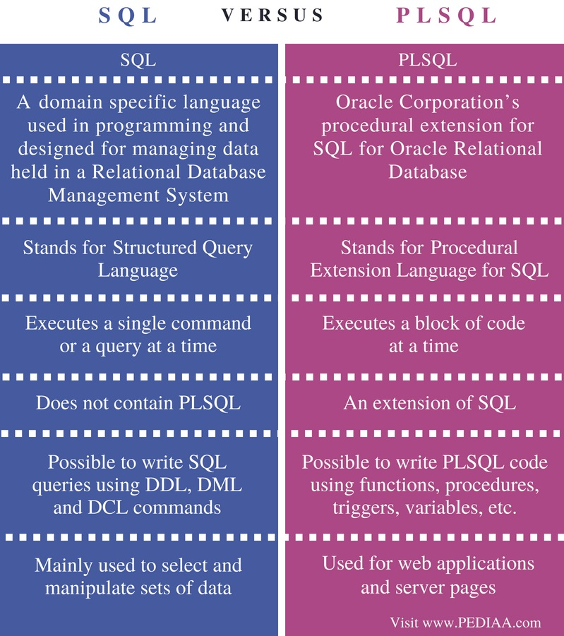 Difference Between SQL and PLSQL - Comparison Summary
