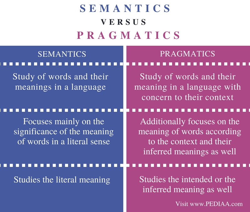 Difference Between Semantics and Pragmatics- Comparison Summary