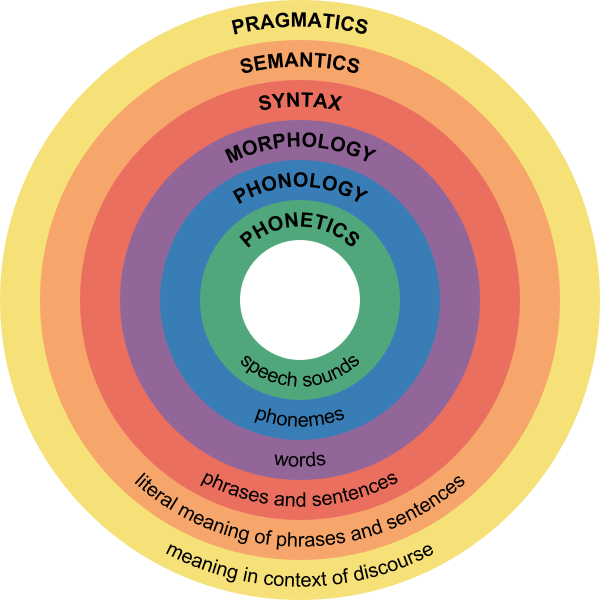 Difference Between Semantics and Pragmatics
