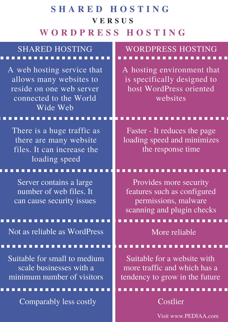 Difference Between Shared Hosting and WordPress Hosting - Comparison Summary