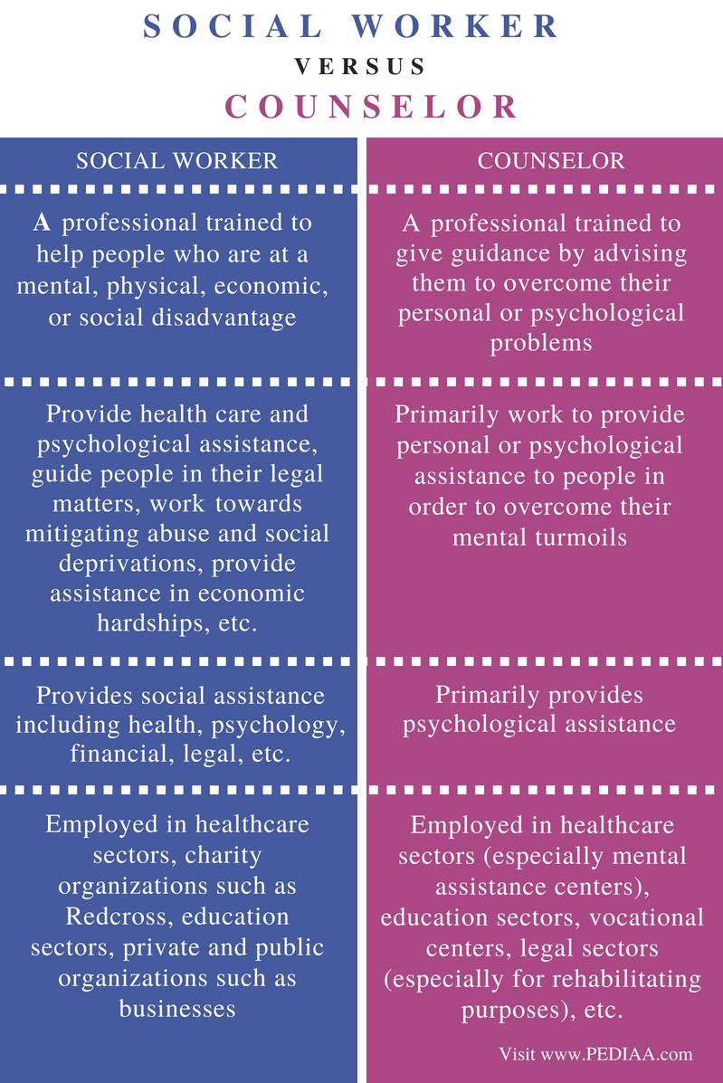 Difference Between Social Worker and Counselor- Comparison Summary