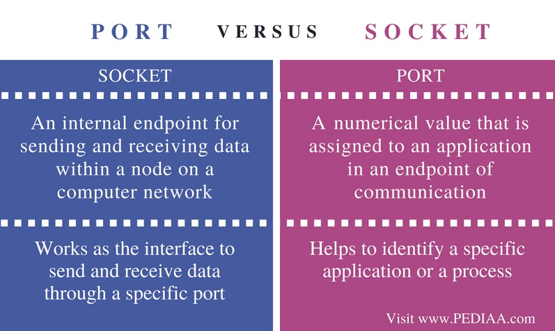 Difference Between Socket and Port - Comparison Summary