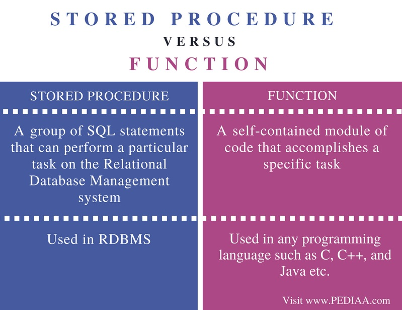 Difference Between Stored Procedure and Function - Comparison Summary