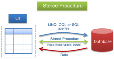 Difference Between Stored Procedure and Function