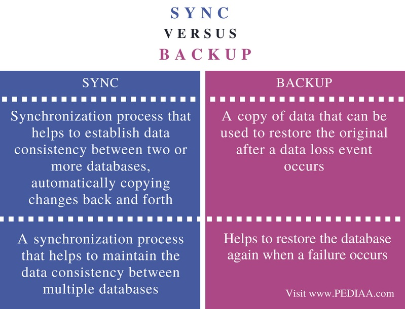 Difference Between Sync and Backup - Comparison Summary
