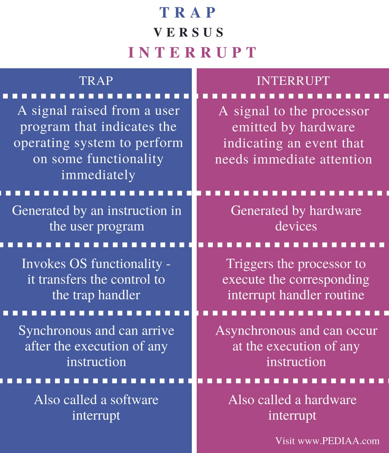 Difference Between Trap and Interrup - Comparison Summary
