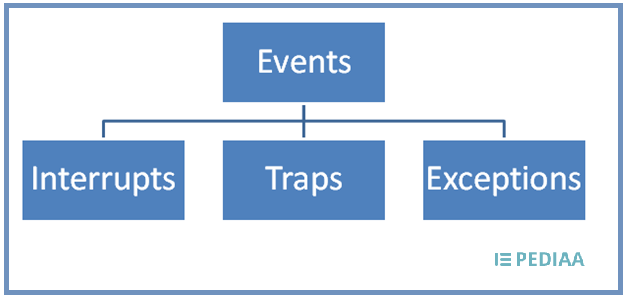 Difference Between Trap and Interrupt