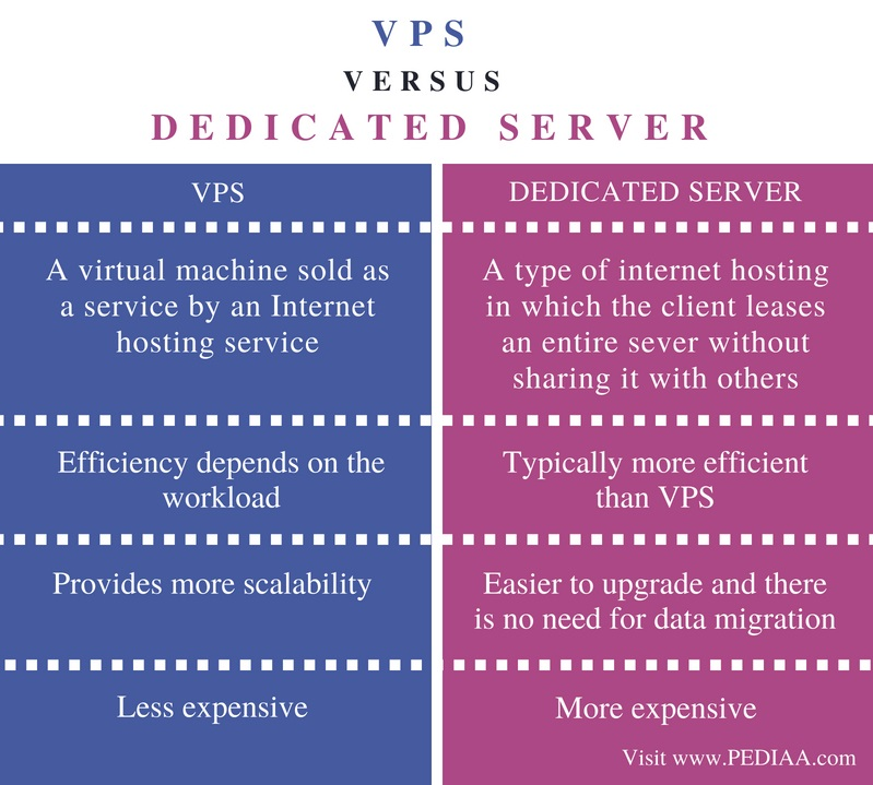 Difference Between VPS and Dedicated Server - Comparison Summary