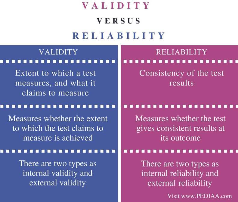 Difference Between Validity and Reliability - Comparison Summary