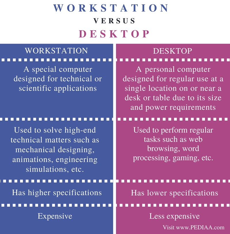 Difference Between Workstation and Desktop - Comparison Summary